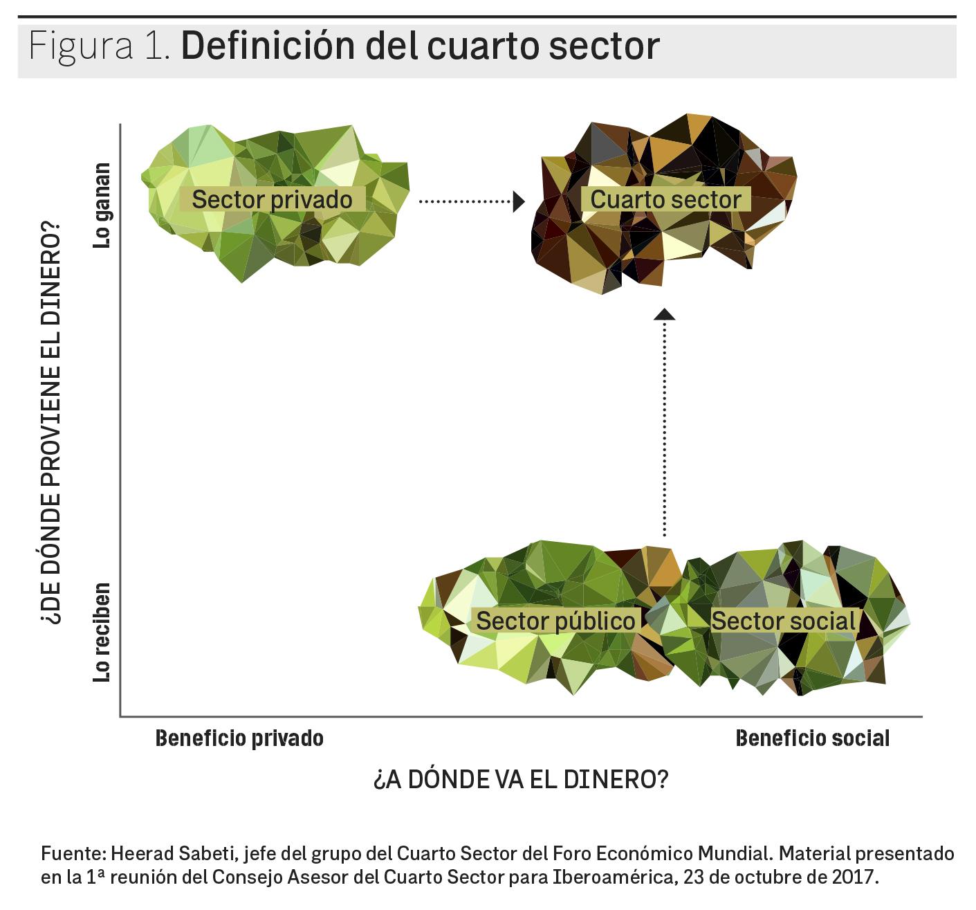 RevistaIstmo_361_ARTEDEDIRIGIR_Definicion del cuarto sector ...